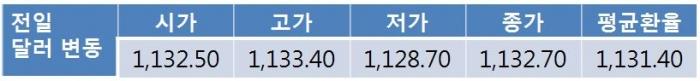 오늘 원 달러 환율 연준 매파적 스탠스에 1,130원대 중후반 상승 전망