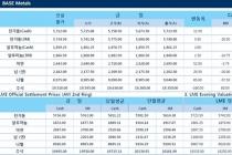 [6월22일] 달러화 소폭 약세, 유가 강보합 유지(LME Daily Report)