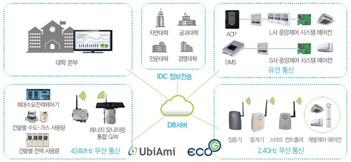 """[2017 사물인터넷 국제전시회] (주)유비콤, """"핵심 기술로 IoT시대 선도하겠다"""""""
