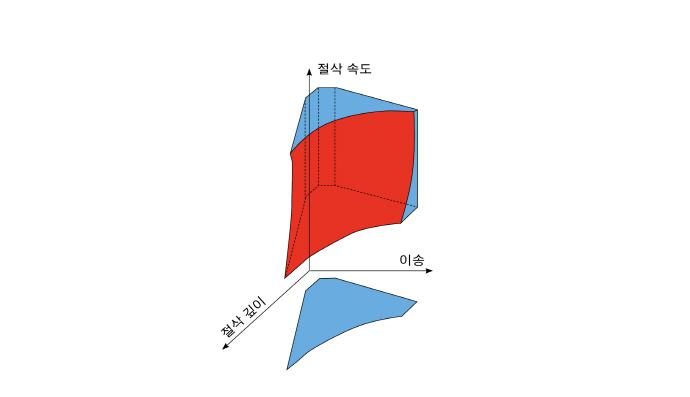 [TECH] 제조 공정 낭비 컨트롤하는 실용적인 방법