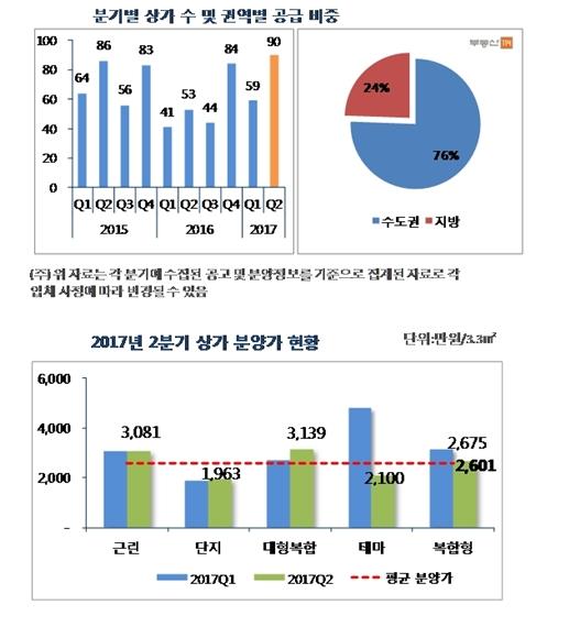 전국 90개 상가 분양, 2010년 2분기 이후 최다