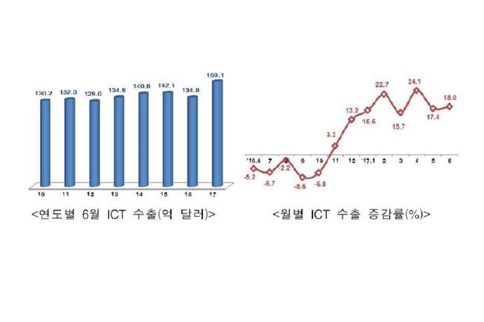 6월 ICT 수출 역대 최고…반도체 최대반기 실적에 힘입어