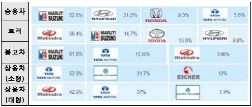 포스트 차이나 인도, 세계 3위 자동차&자동차 부품 산업국으로 진입