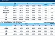 [7월17일] 공급부족에 비철금속 가격 상승(LME Daily Report)