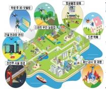 한국, 드론 핵심기술 개발 세계 5위권 기술 강국 도약