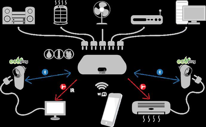 [2017 사물인터넷 국제전시회] ㈜유타렉스, IoT 기술 통해 최적의 기업환경 제공하겠다