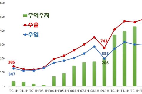 소재·부품 수출 2분기 연속 두 자릿수 상승