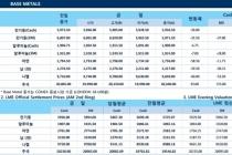 [7월19일] 유로존 기준 금리와 미국 경기 선행지표 영향(LME Daily Report)