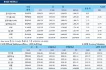 [7월20일] 트럼프, 수출입 금속 관세 적용할까(LME Daily Report)