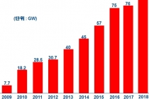 2020년 이후 세계 태양광시장 연 100~150GW 규모
