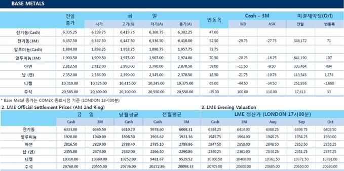 [8월7일] 철강 가격 상승에 따른 구리 동반상승(LME Daily Report)