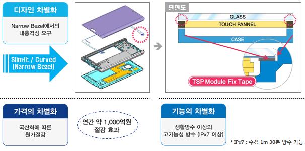 방수·방진 특화 점착 테이프 소재·방수테이프 개발