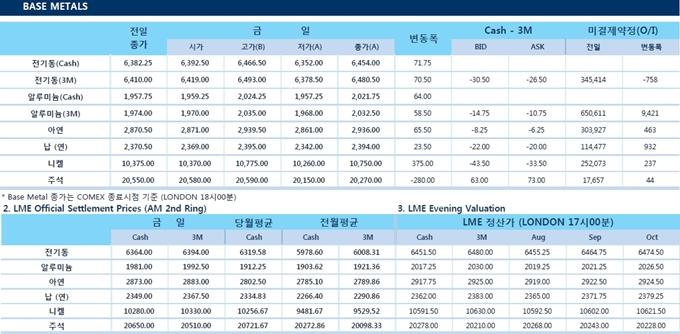 [8월8일] 비철금속 중국발 이슈로 인해 큰 상승세(LME Daily Report)