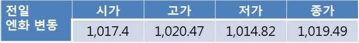 오늘 원 달러 환율 상승 전망…북한 관련 지정학적 리스크에 1,120원대 후반 예상