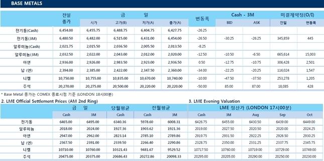 [8월9일] 하락세 달러 반등, 비철금속 압박(LME Daily Report)