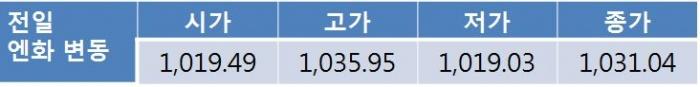 오늘 원 달러 환율 상승 전망…북한 리스크 지속되며 1,130원대 후반 예상