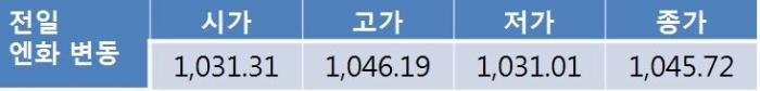 미국-북한 갈등 부각…원 달러 환율 1,140원대 중반 상승 전망