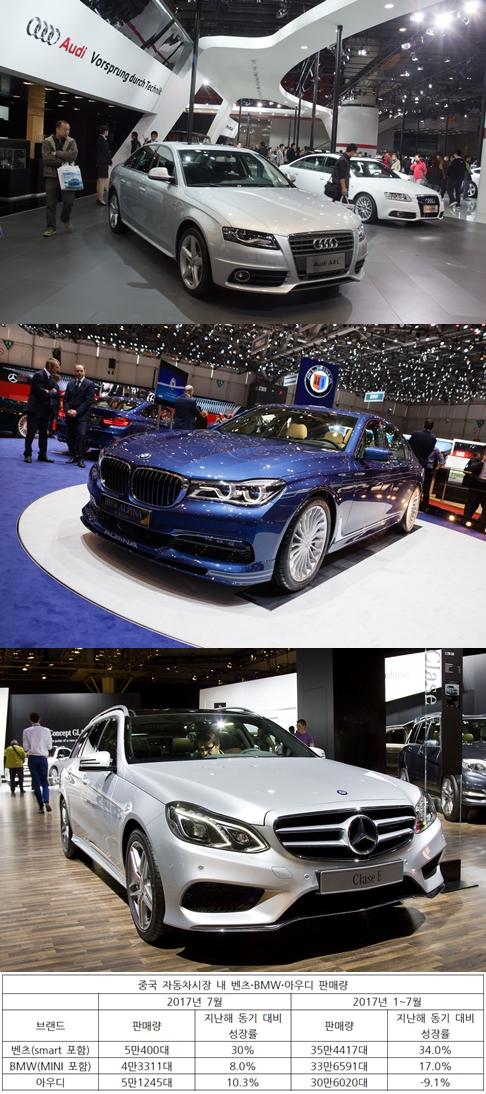 아우디·BMW·벤츠 중국 자동차시장 '격돌'