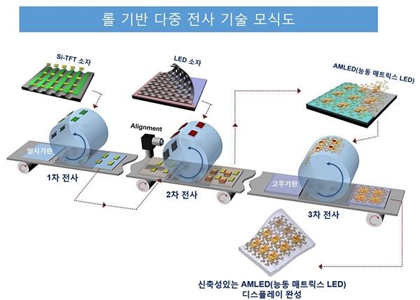 [Technical News] 반값 전기로 '꿈의 디스플레이' 대량 생산 눈 앞 - 다아라매거진 기술뉴스