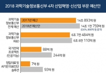 [2018 예산안] 과기정통부, 4차 산업혁명 선도 기반 구축·미래신산업 육성에 '주력'