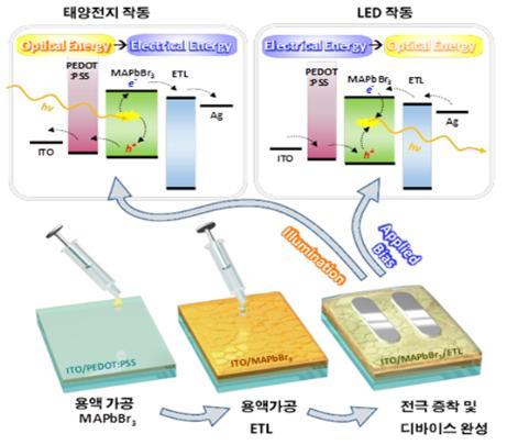 빛에너지 흡수·발광 모두 가능한 복합기능성 소자 개발 성공