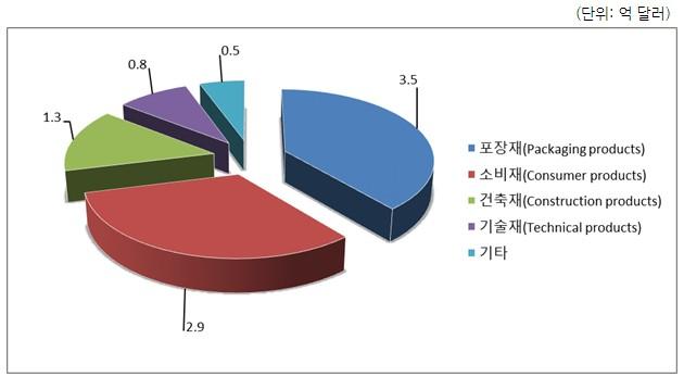 베트남 내 플라스틱 소비량 매년 꾸준히 증가