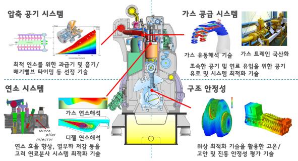 현대重 김훈석 부장, 선박엔진 분야 기술력 세계 알려