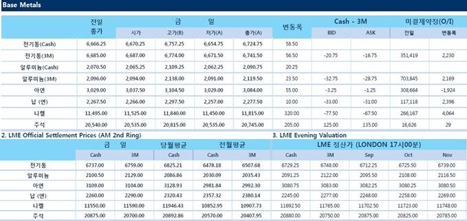 [9월11일] 비철금속 상승, 8일 낙폭에 대한 저가매수 증가(LME Daily Report)