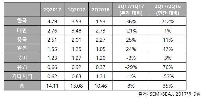 세계 반도체 제조장비 출하액 141억 달러, 꾸준한 증가세