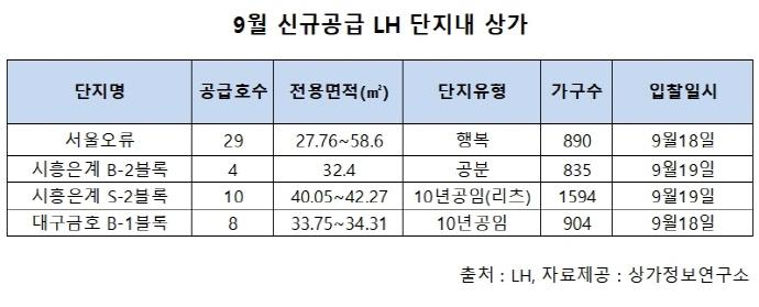 서울오류 등 LH상가 51호 공급 이달 18~19일 입찰