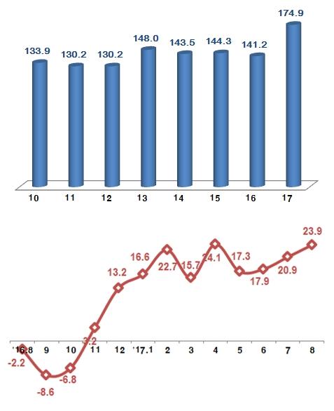 정보통신기술 7개월 연속 월간 최대 수출 기록 행진