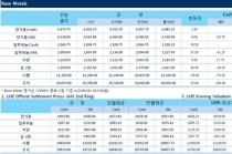 [9월19일] 알루미늄 공급에 대한 우려로 상승세(LME Daily Report)