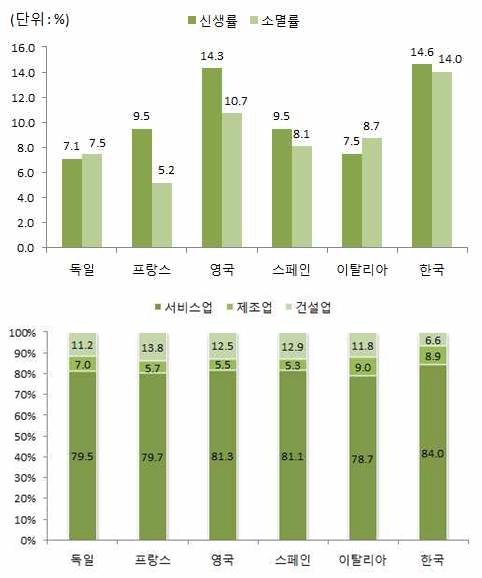 한국 기업 생존율, EU 주요국 대비 크게 낮아