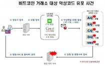 비트코인 거래소 악성메일 유포 '북 소행' 확인