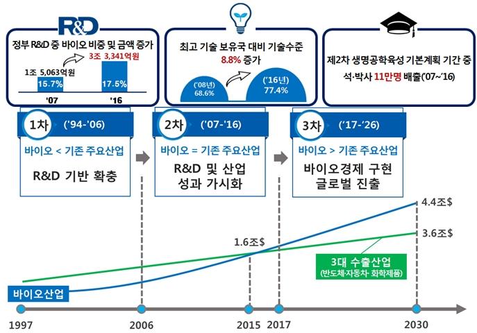 과학·기술집약적 산업 '바이오' 국가 차원 전략 육성