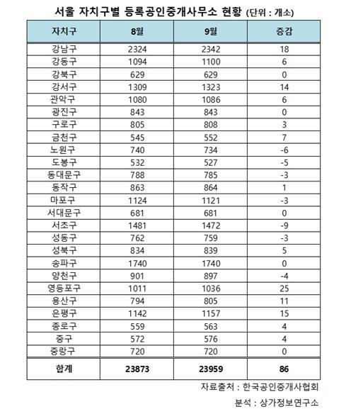 정부 8.2대책에도 서울 부동산 중개업소는 오히려 '늘어'