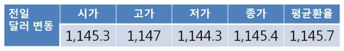 [환율 전망] 연휴 이후 원 달러 환율 상승…북한 노동당 창건일 경계감에 1,140원대 초중반 중심 등락 예상