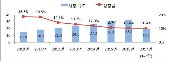 최근 중국 소비시장 키워드 '웰빙, 스마트화, 모바일결제'