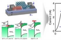 3진법 가능한 초절전 반도체 소자 및 회로 기술 개발 성공
