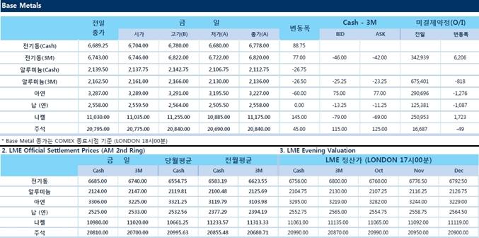 [10월11일] 달러 약세로 전기동 한달래 최고치 경신(LME Daily Report)