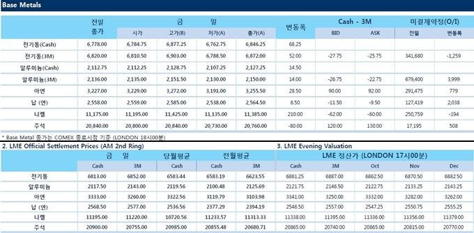 [10월12일] 중국 수요 전망 견조세 유지, 한달래 최고치 기록(LME Daily Report)
