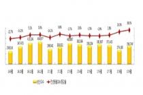 9월 車산업 생산 내수·수출 ↑ 완성차 해외공장 판매 ↓