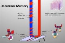'차세대 자구벽 기반 자기메모리'속도 향상시키는 기술개발 성공