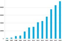2차 성장기에 진입한 세계 태양광시장