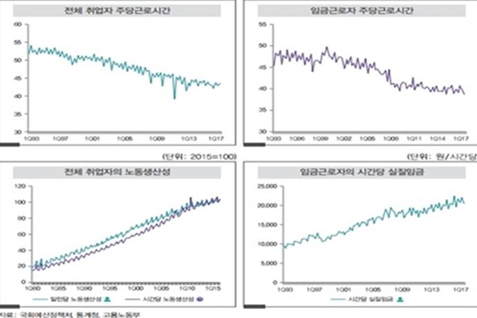 """국회 예정처, """"근로시간 단축, 생산성↑, 단기적 고용효과는…"""""""