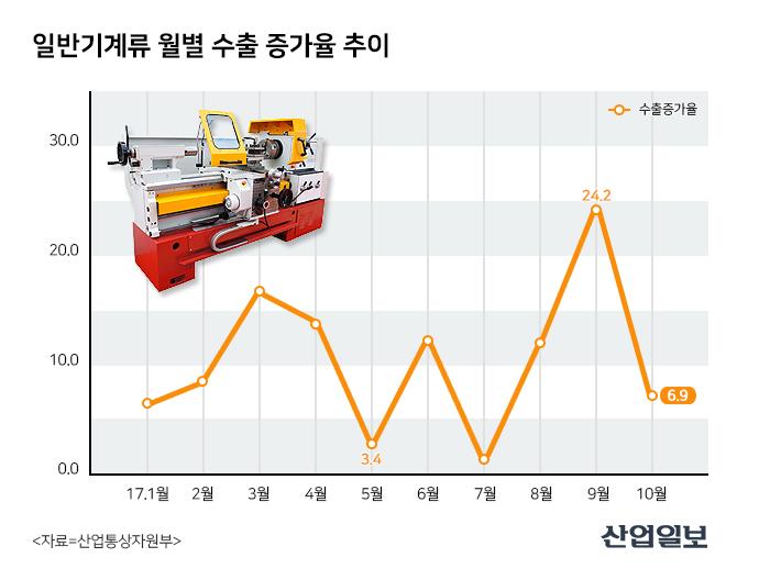 10월 황금연휴에도 수출 한 자릿 수 '증가'…일반기계 수출은 '악화'
