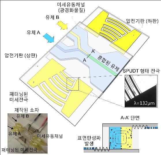 파동에너지 기반 미세유체소자 기술 개발