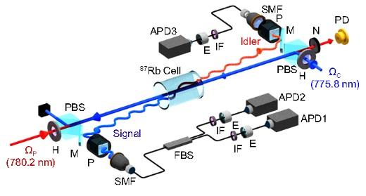 독립된 광자쌍 사이의 고효율 양자간섭 측정 가능해져
