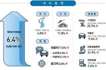 국내 기계장비 제조업 공급, 국산과 수입 모두 증가