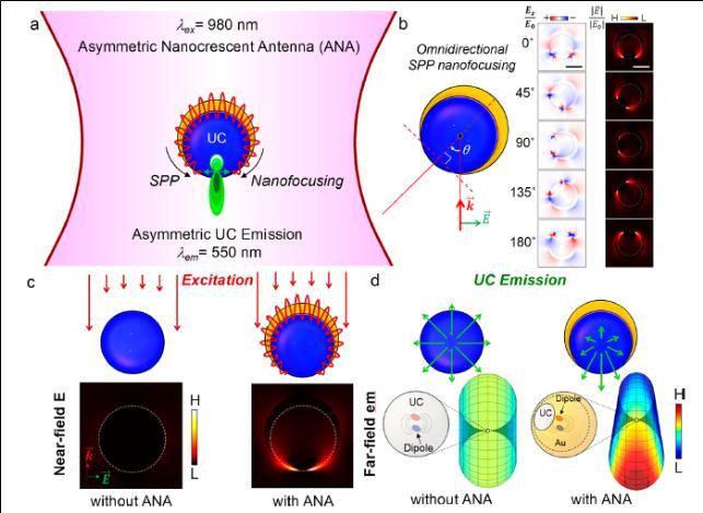 근적외선에서 가시광선으로 고효율 변환시키는 나노안테나 개발